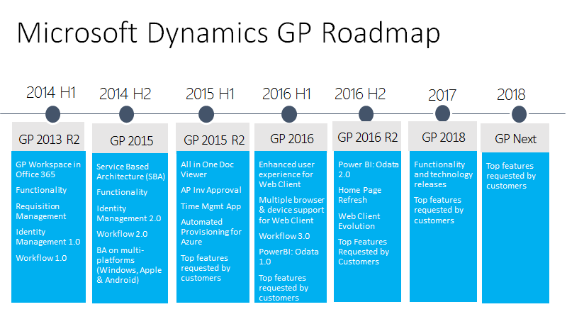Microsoft Dynamics GP Roadmap And Beyond - Us road map company
