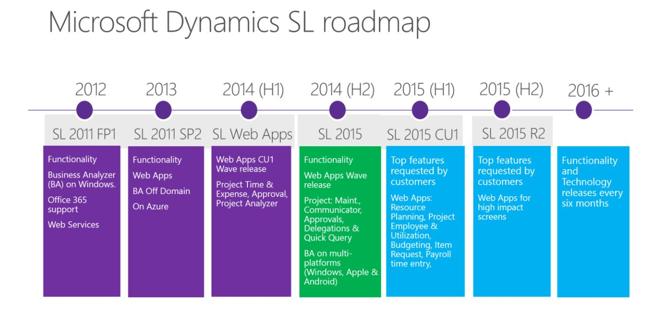 sl roadmap